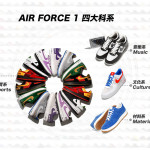 勘履特刊 / NIKE AIR FORCE 1 三十周年 | 空軍一號 四大科系介紹